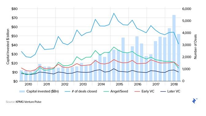 KPMG Venture Pulse Graph