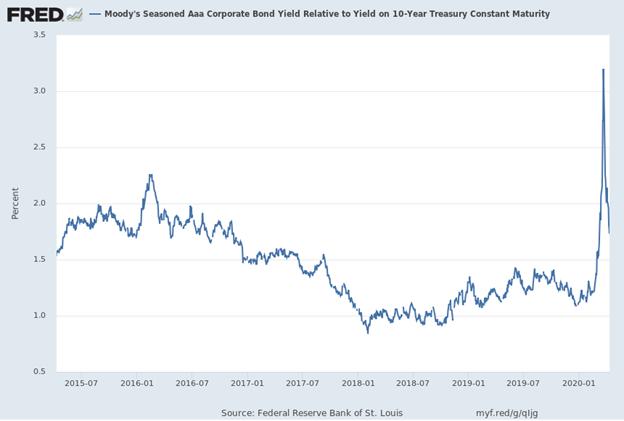 FRED: Moody's Seasoned AAA Corporate Bond Yield Graph